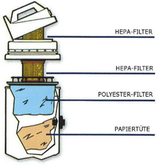 HEPA-Filter des Staubsaugers MAC Hospital